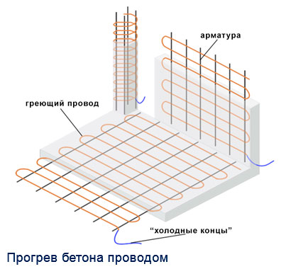 Температура бетона
