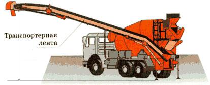 Транспортерная лента для выгрузки бетона